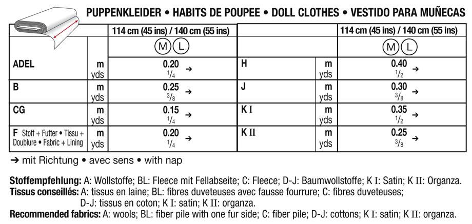 Puppenkleider, Burda 7753 - Schnittmuster Puppenkleider- stoffe.de