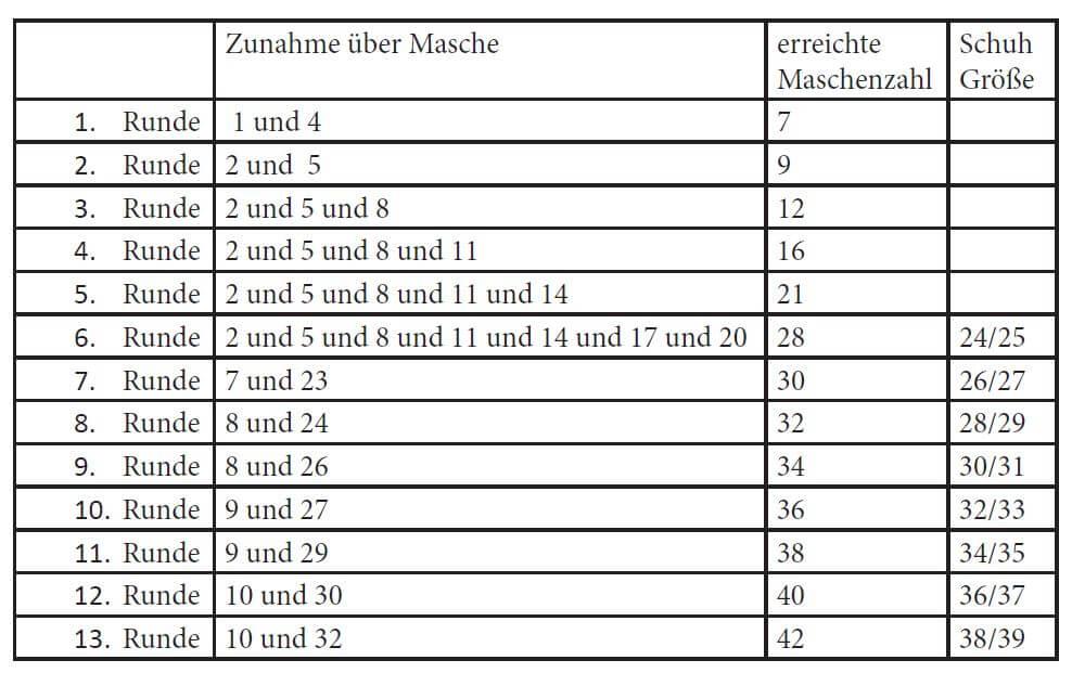 Super Socken häkeln - kostenlose Häkelanleitung » Stoffe.de LP29